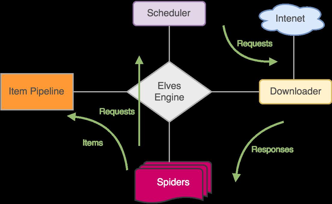 Elves架构图