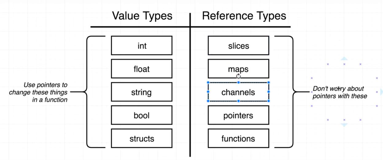 值类型和引用类型